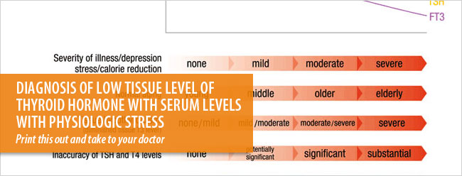 Diagnosis of low tissue level of thyroid hormone with serum levels with physiologic stress.