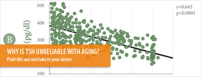 WHY the TSH is unreliable with aging?