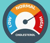 Low Thyroid, High Cholesterol